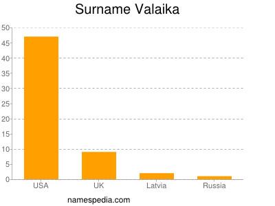 Surname Valaika