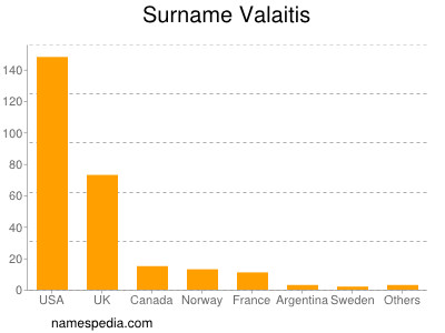 Surname Valaitis