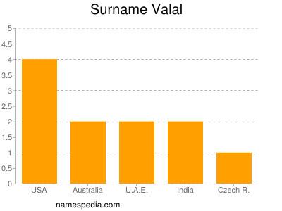 Surname Valal