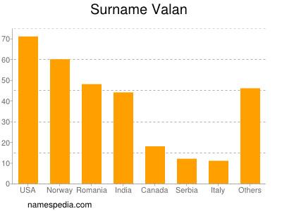 Surname Valan