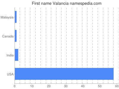 Given name Valancia