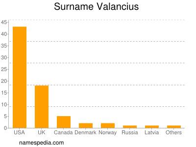 Surname Valancius