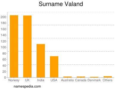 Surname Valand