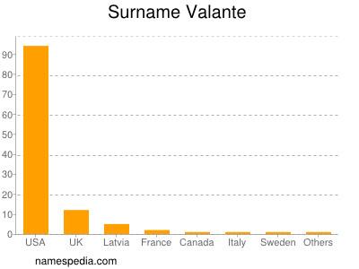Surname Valante