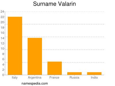 Surname Valarin