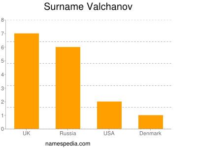Surname Valchanov