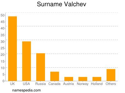 Surname Valchev