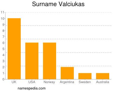 Surname Valciukas