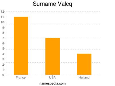Surname Valcq