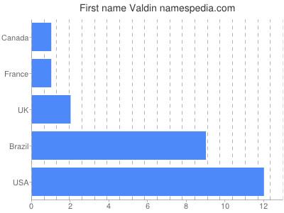 Given name Valdin