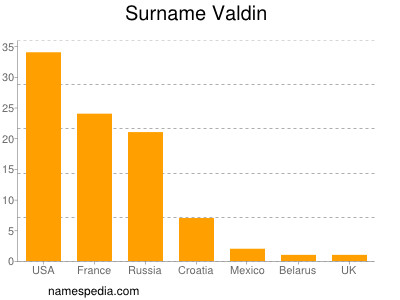 Surname Valdin