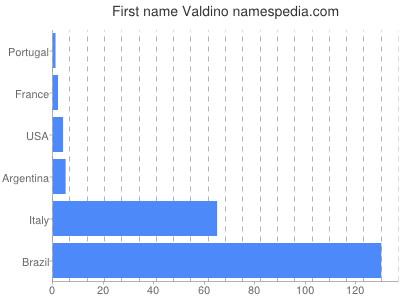 Given name Valdino