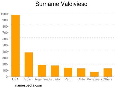 Surname Valdivieso