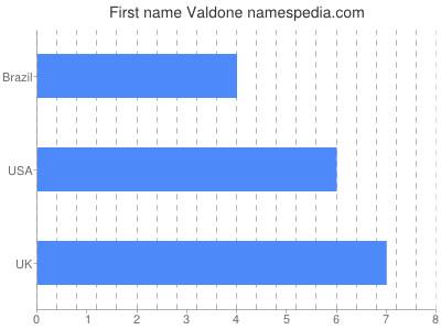 Given name Valdone