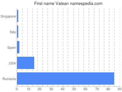 Given name Valean