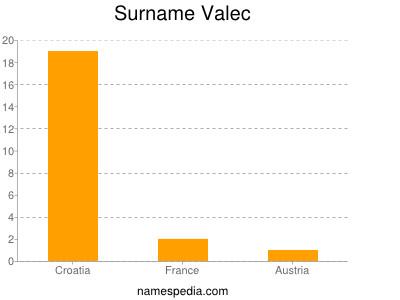 Surname Valec