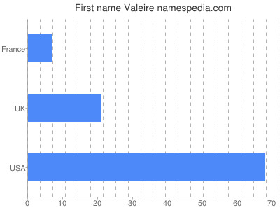 Given name Valeire