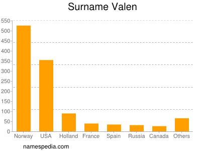Surname Valen