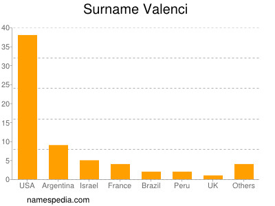 Surname Valenci