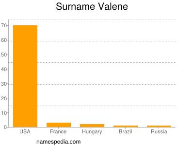 Surname Valene