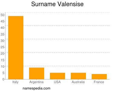 Surname Valensise