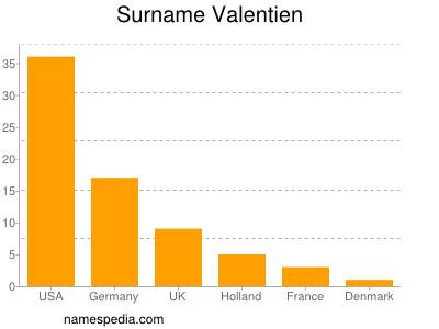 Surname Valentien