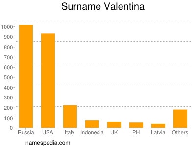 Surname Valentina