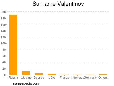 Surname Valentinov