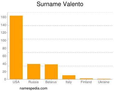Surname Valento