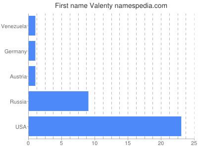 Given name Valenty