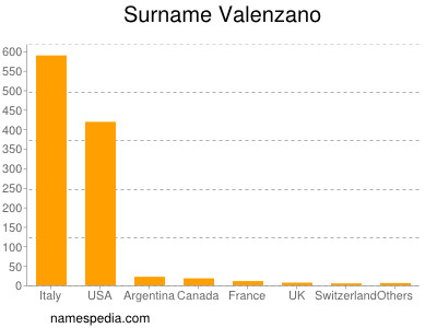 Surname Valenzano