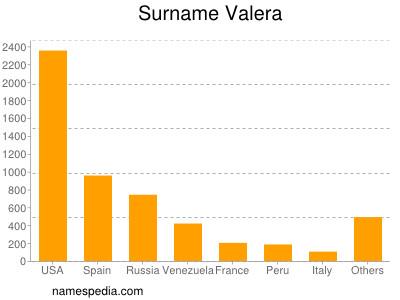 Surname Valera