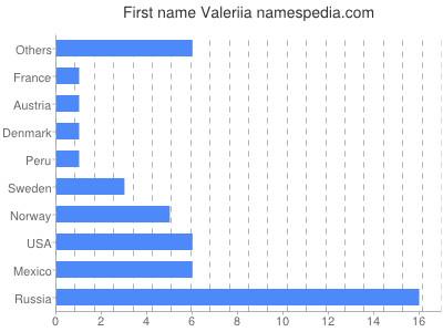 Given name Valeriia