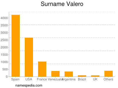 Surname Valero