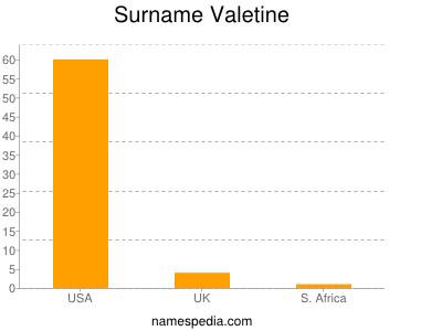 Surname Valetine