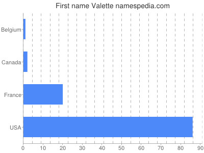 Given name Valette