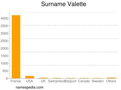 Surname Valette