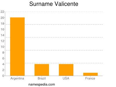 Surname Valicente