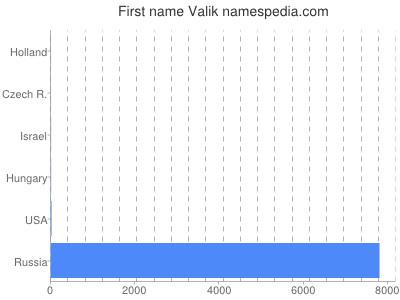 Given name Valik