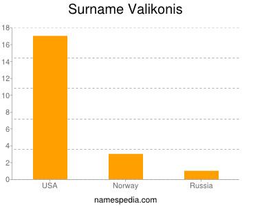 Surname Valikonis