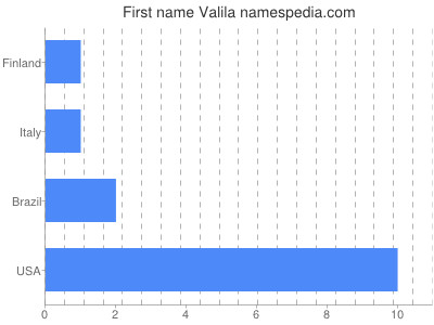 Given name Valila