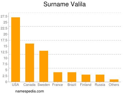 Surname Valila