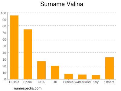 Surname Valina