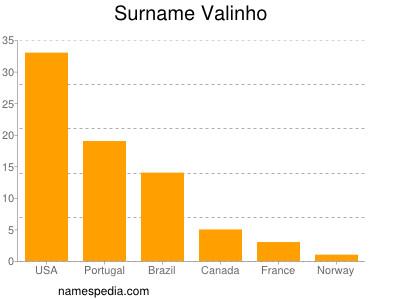 Surname Valinho