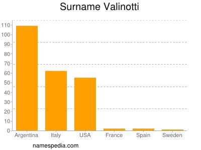 Surname Valinotti