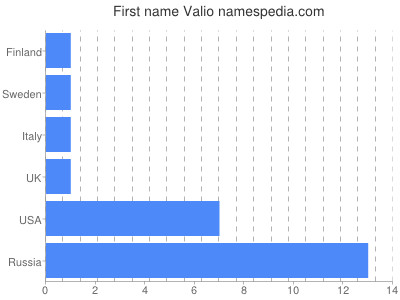Given name Valio
