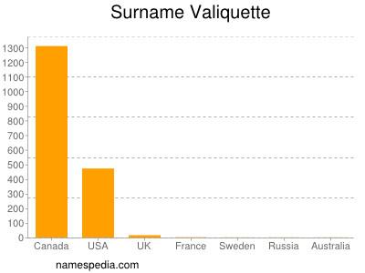 Surname Valiquette