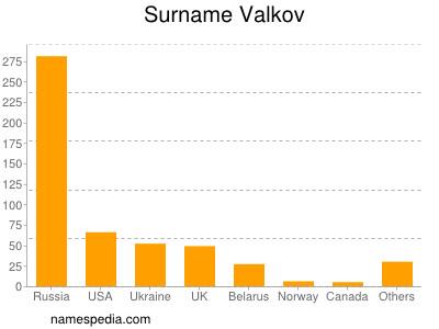 Familiennamen Valkov