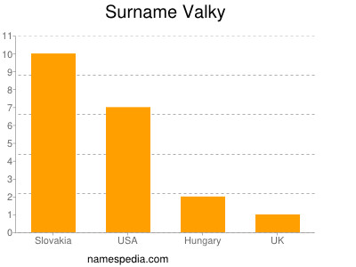 Surname Valky