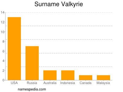 Surname Valkyrie